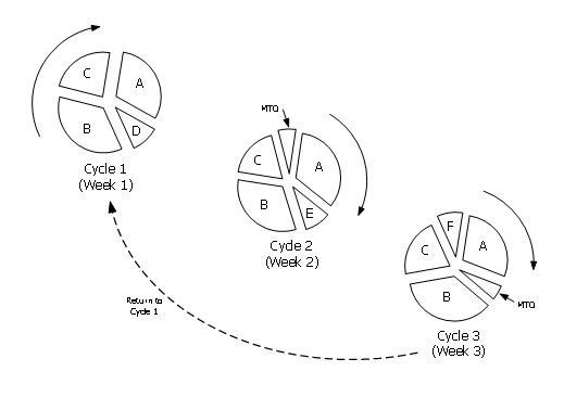 3 Cycles of Product Wheels