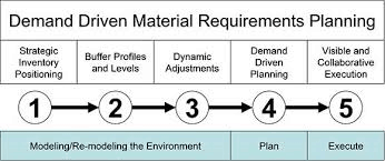 5 Components of DDMRP Diagram