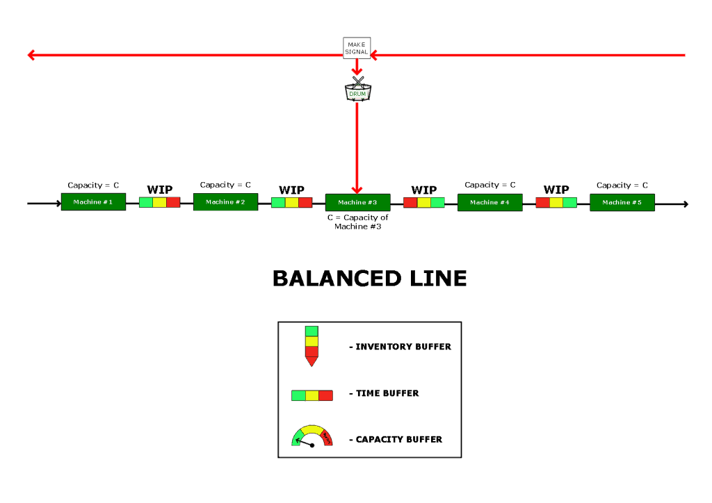 Balanced Flow Line Diagram
