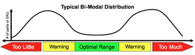 Bi Model Distribution Diagram