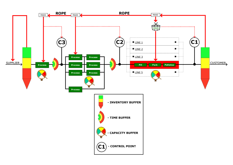 Factory Flow Console Diagram