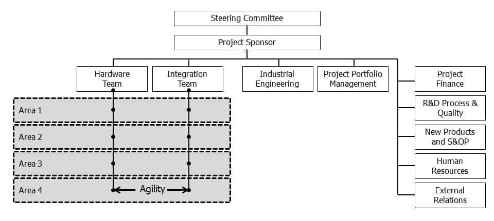 Governance Framework Diagram - Bullant Creative