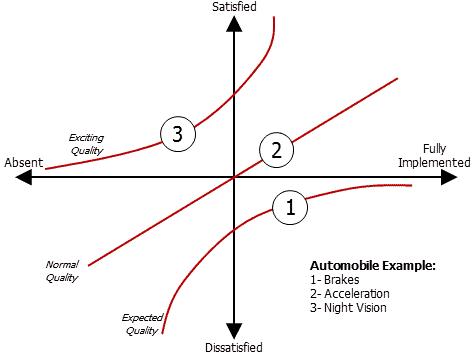 Kano Chart