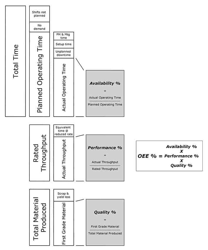 OEE1 Diagram