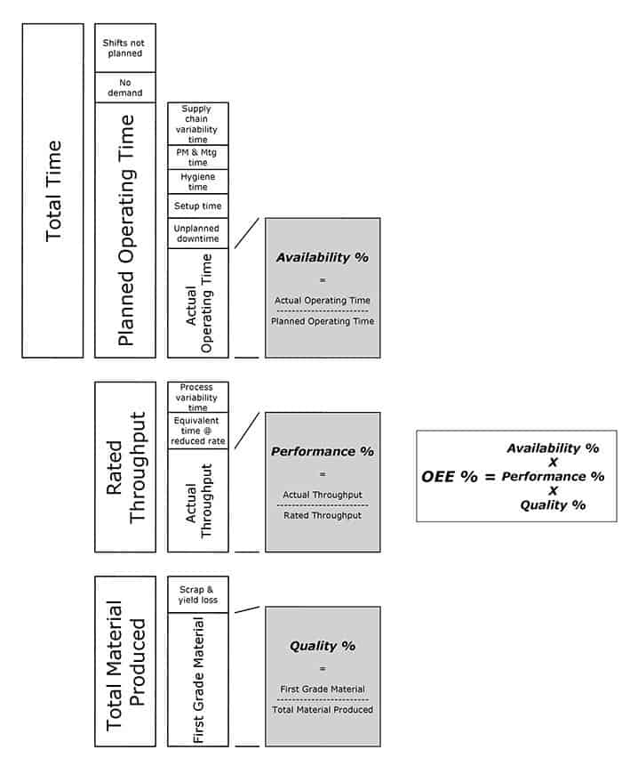 OEE2 Diagram