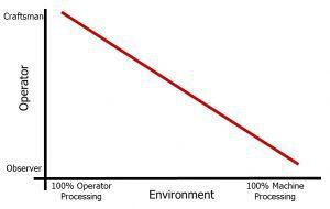 Operator Roles Diagram