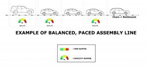 Paced Assembly Line Diagram