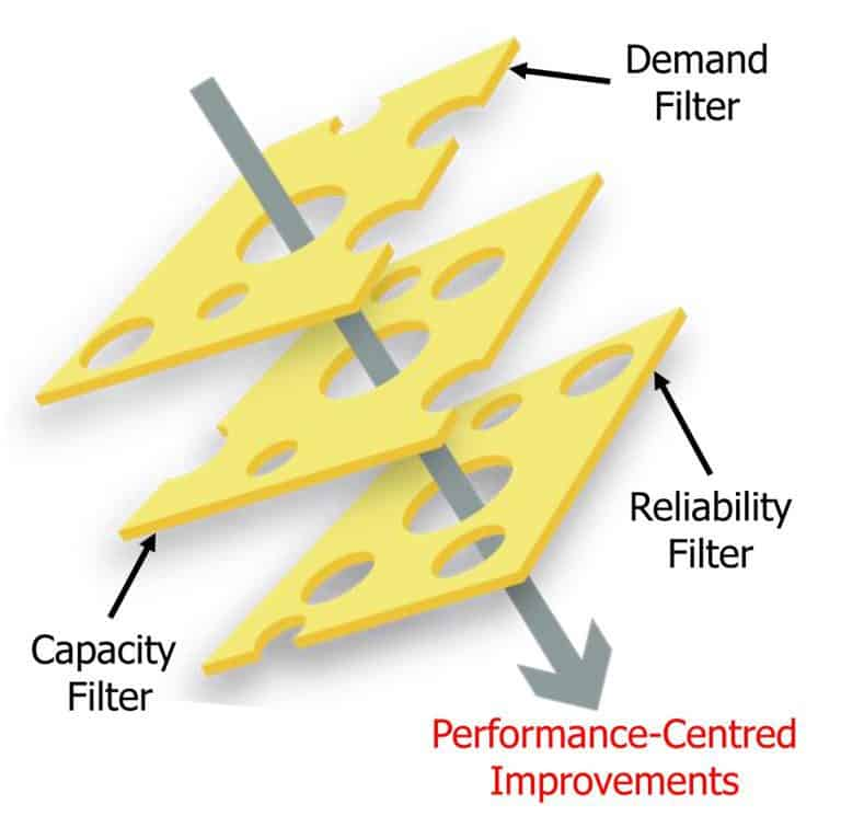 Performance Centred Improvements Chees Illustration