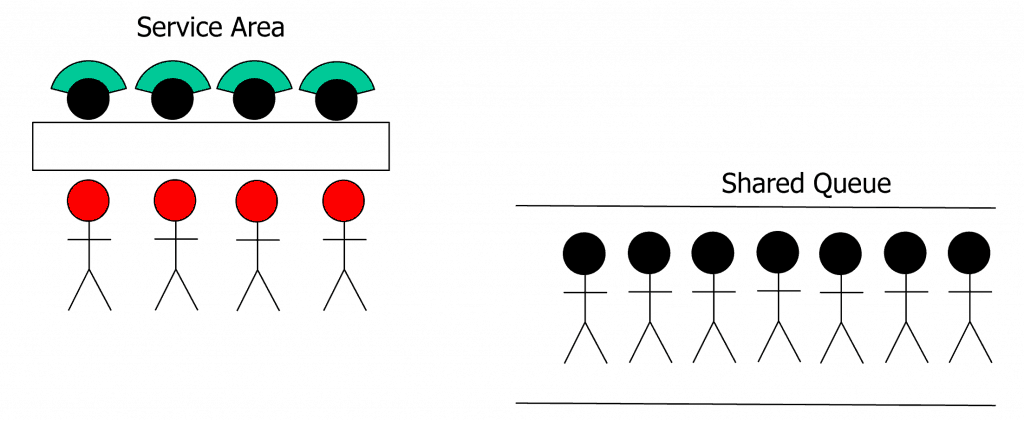 Post Office Example Shared Queue Diagram