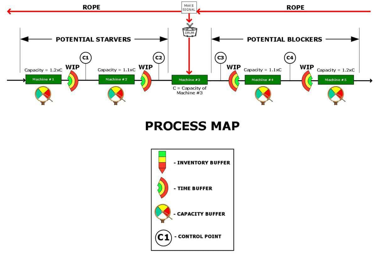 Process Map 2 Diagram