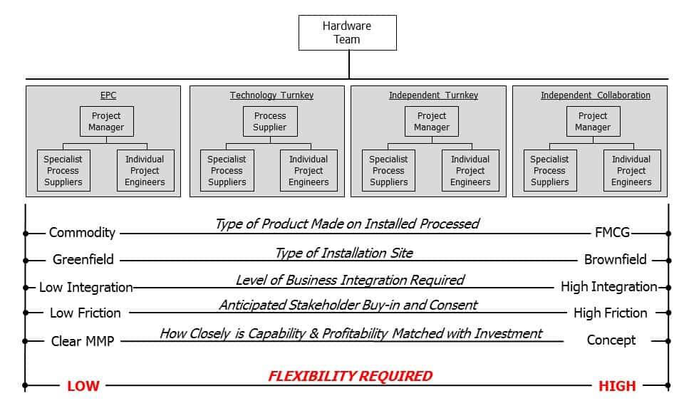 Project Contracts vs Risk Diagram