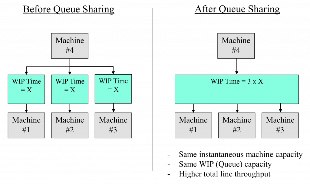 Queue Sharing Machine Example Diagram
