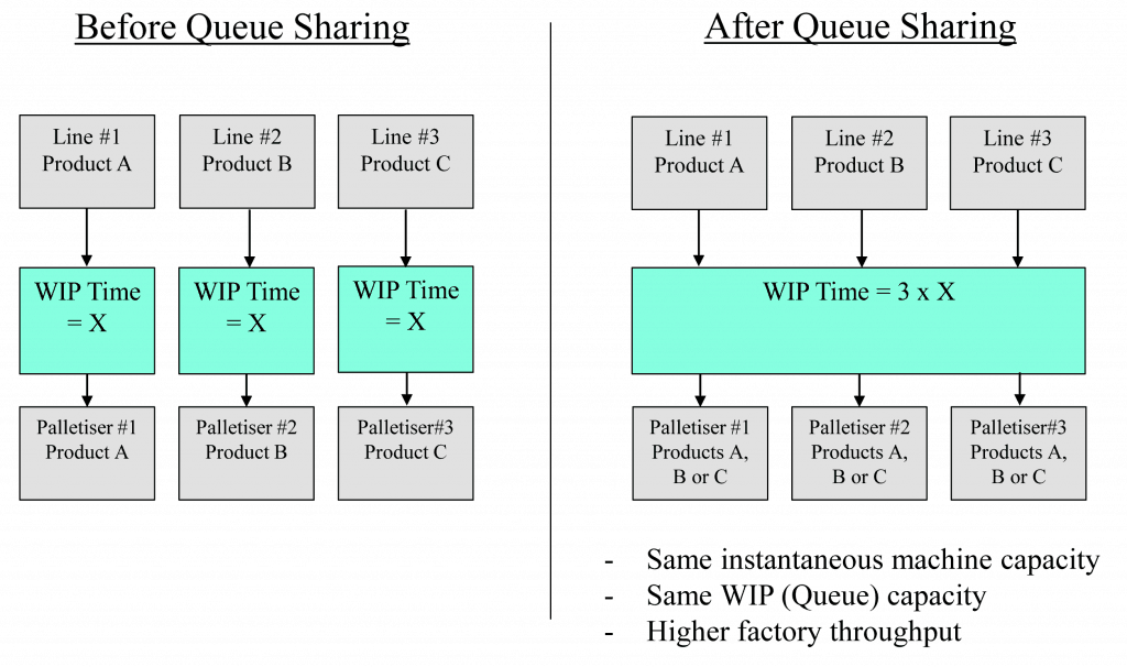 Queue Sharing Palletiser Example Diagram