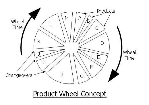 Single Product Wheel