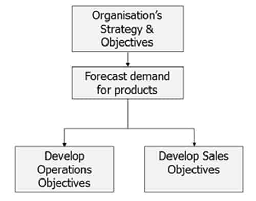 Strategy to Operations Diagram