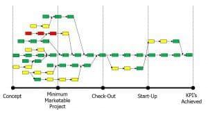 Stylised Gannt Diagram