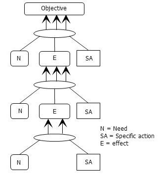 Transition Tree