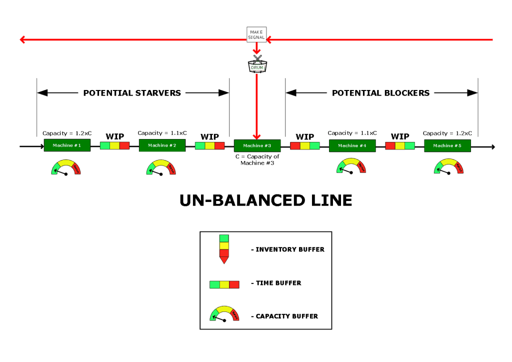 Unbalanced Flow Line Diagram